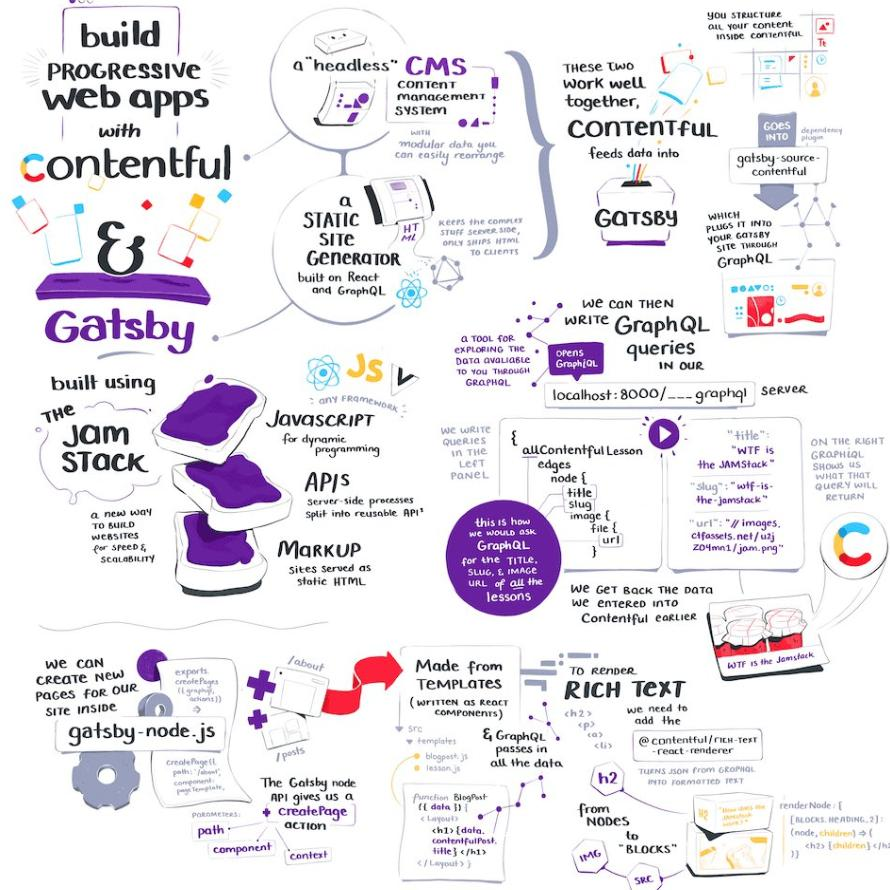 JAMStack med Gatsby og AWS Amplify Framework