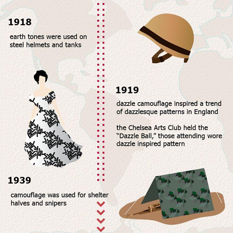 Camouflage Timeline