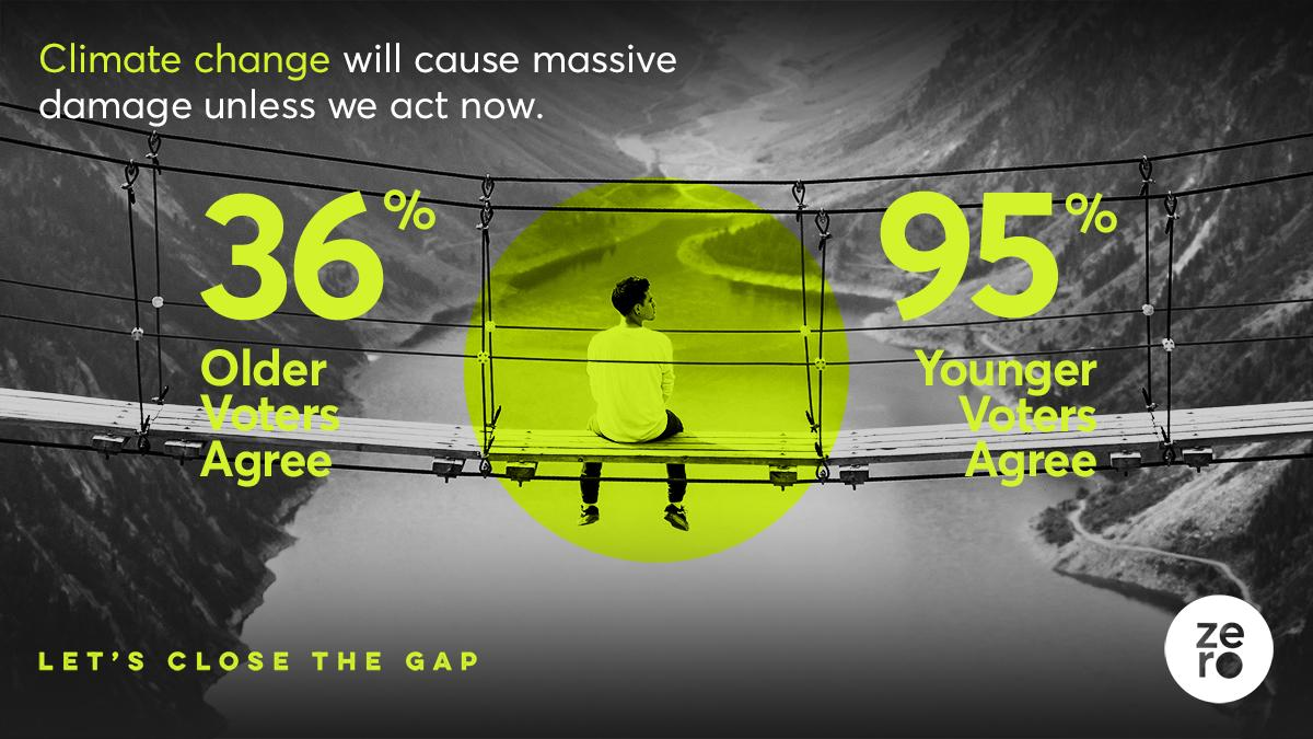 Climate change will cause massive damage unless we act now. Older and younger voters agree. Let's close the gap.