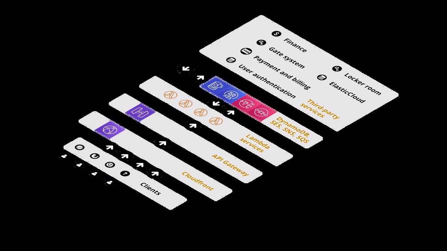 Snø platform diagram