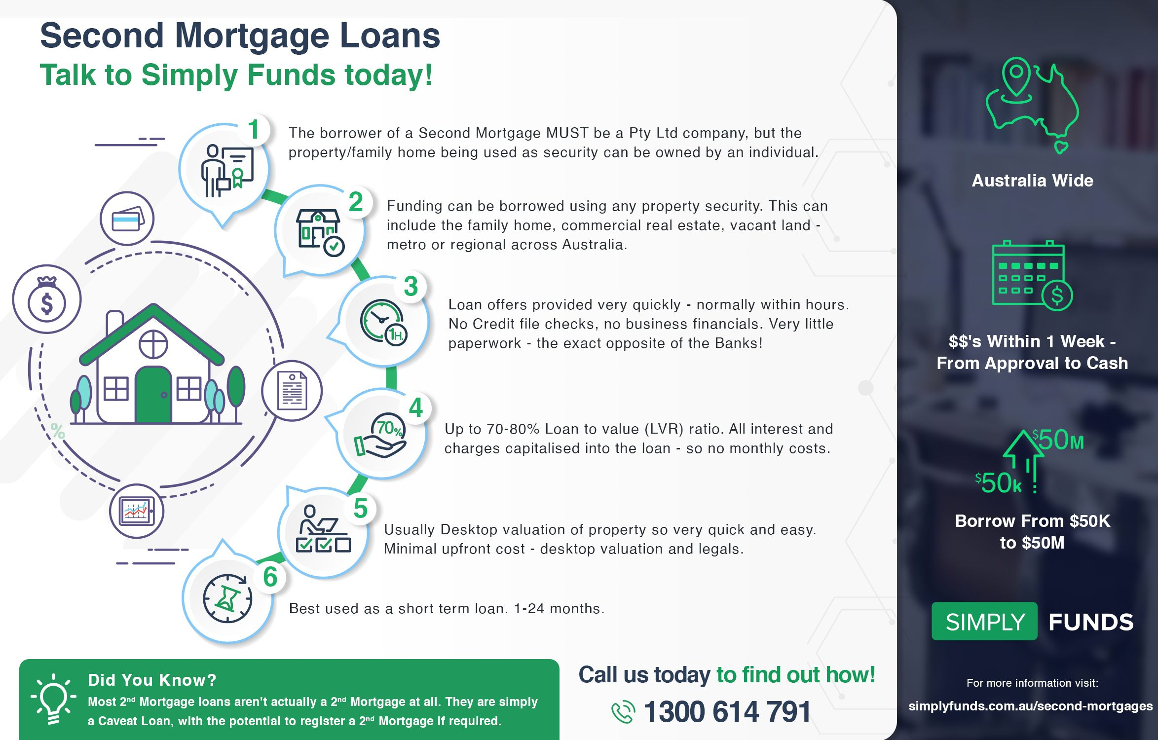 simply funds second mortgage infographic