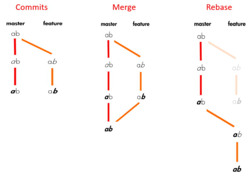 Commits vs Merge vs Rebase