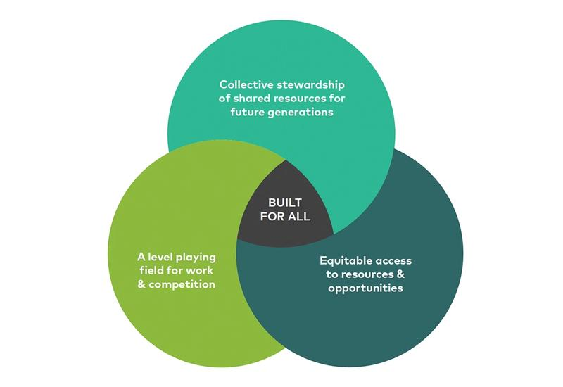 Built for all: A global framework for building inclusive economies