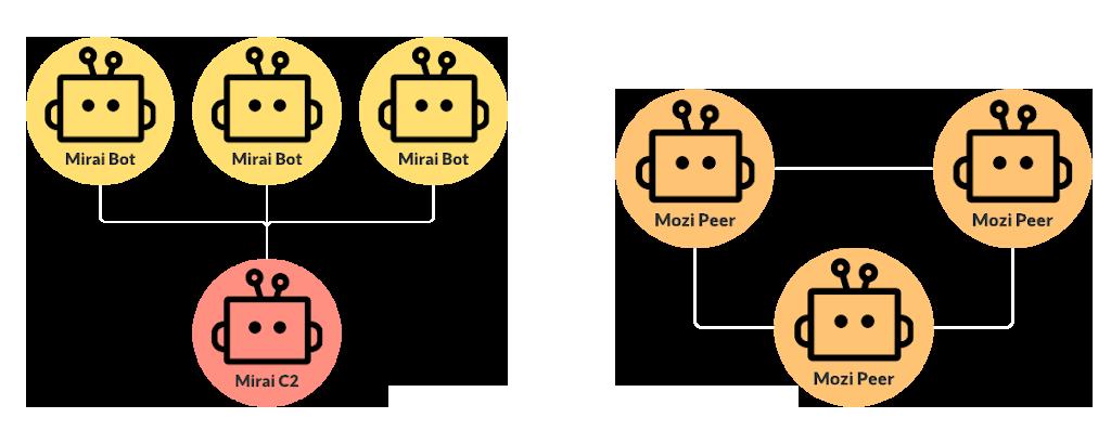 Figure 3: Centralized botnet (left) vs P2P botnet (right)