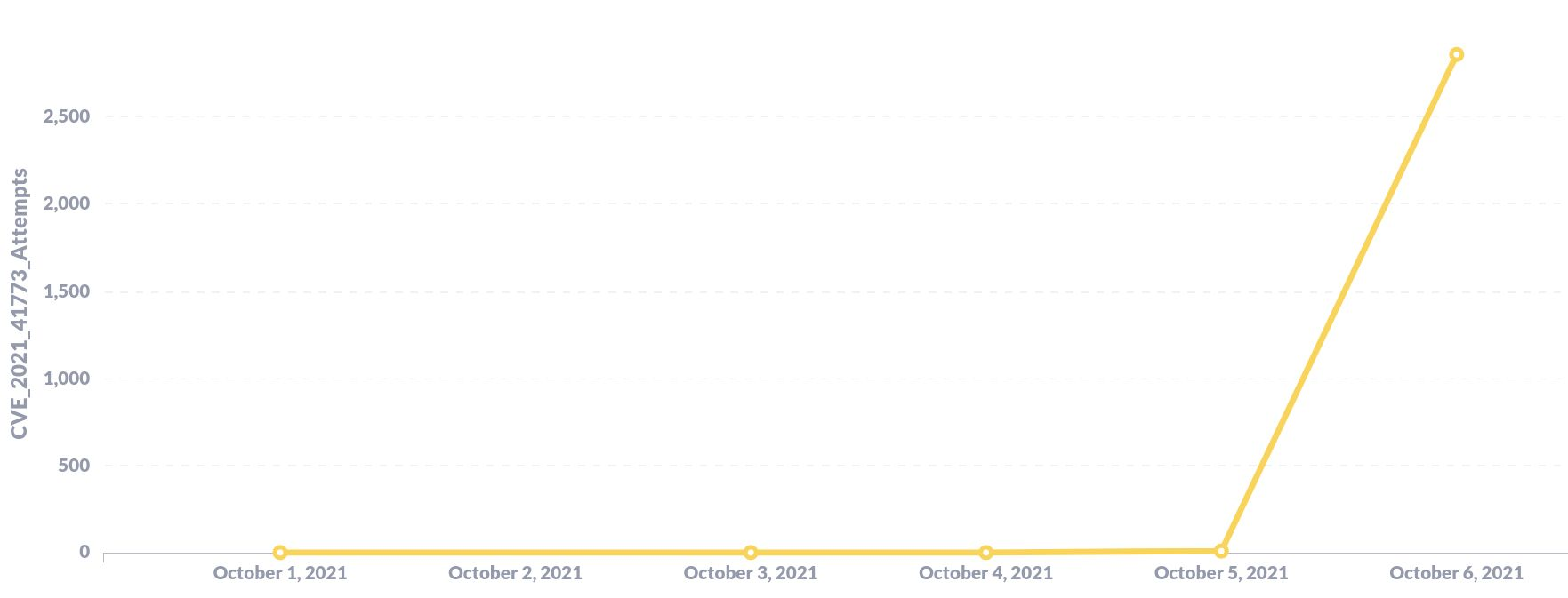 Figure 1: Count of CVE-2021-41773 Attempts by Day