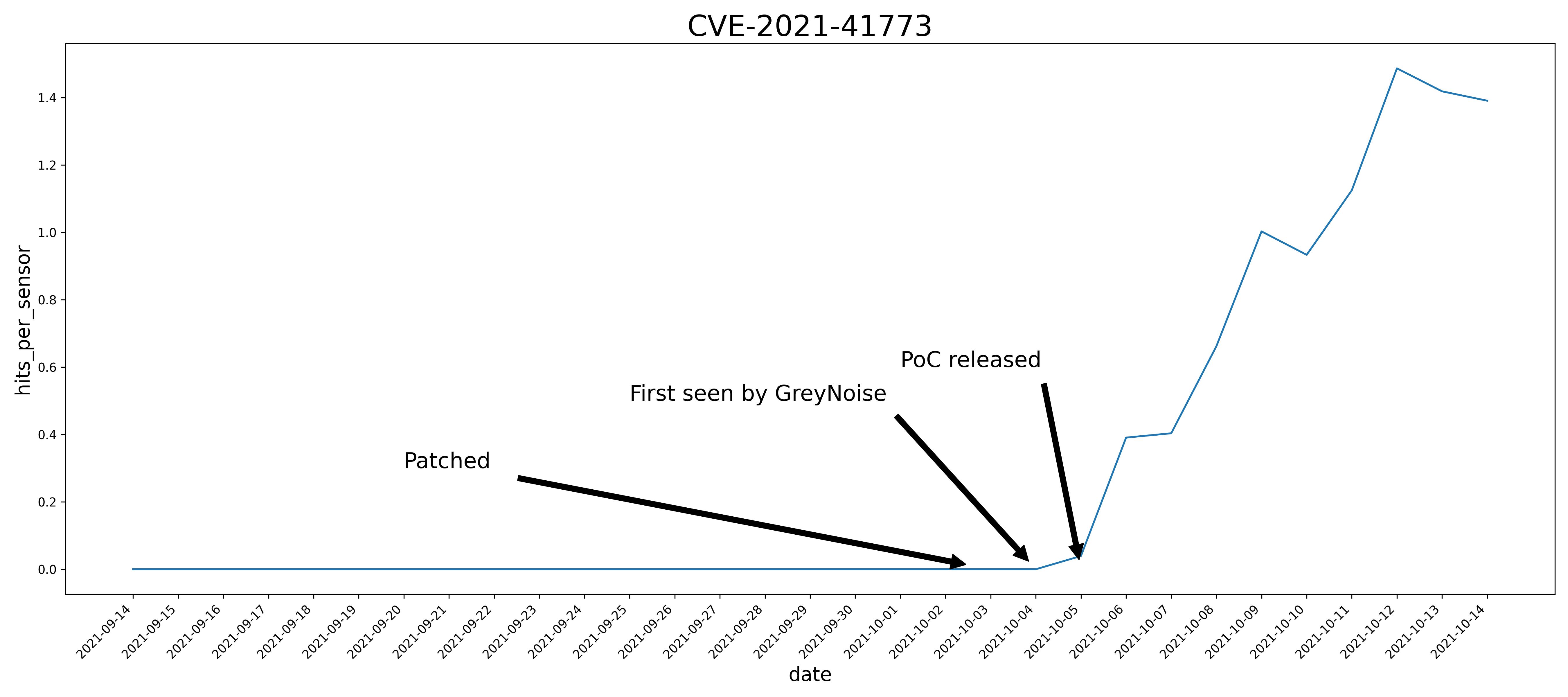 Figure 1: GreyNoise Timeline of CVE-2021-41773
