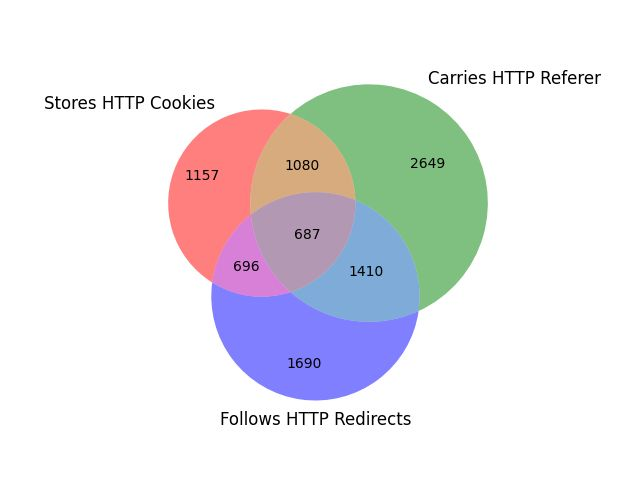 Figure 1: Venn Diagram representing IP's that match each tag and their respective overlaps, data pulled on Aug. 25, 2021.