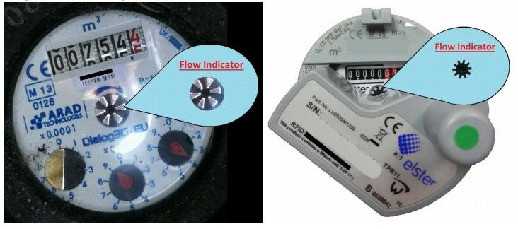 Meter images showing the flow indicator location