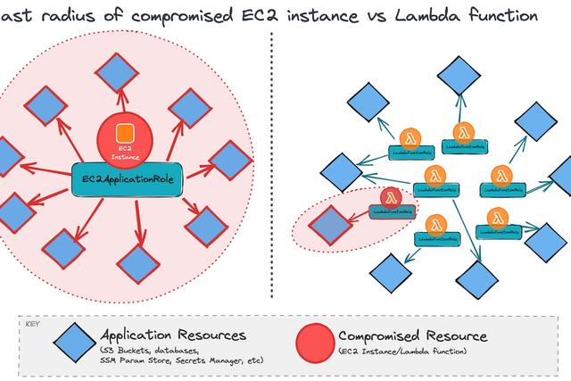 Control The Blast Radius Of Your Lambda Functions With An IAM Permissions Boundary