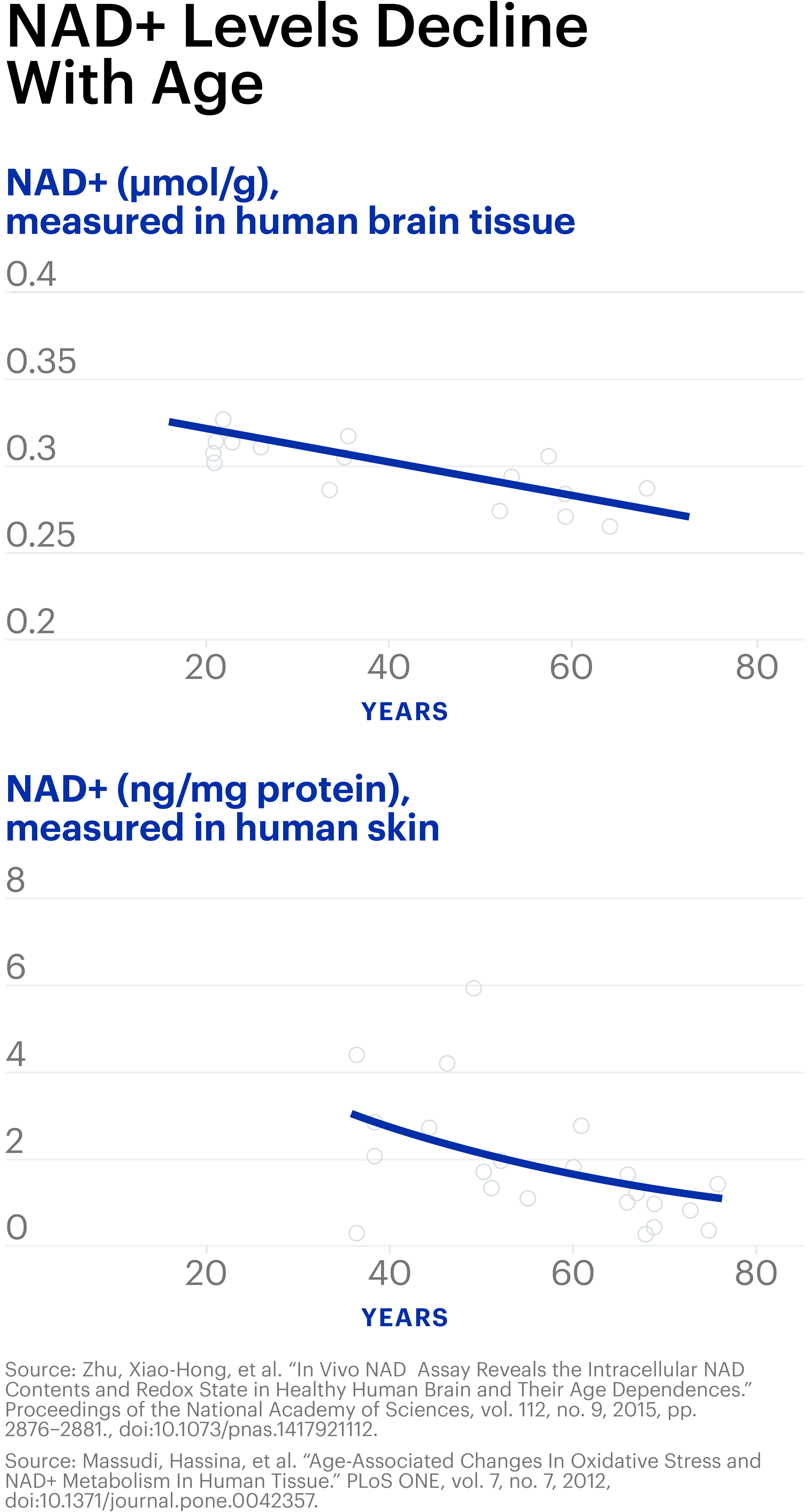 NAD+ Science 101 - What Is NAD+ & Why It's Important