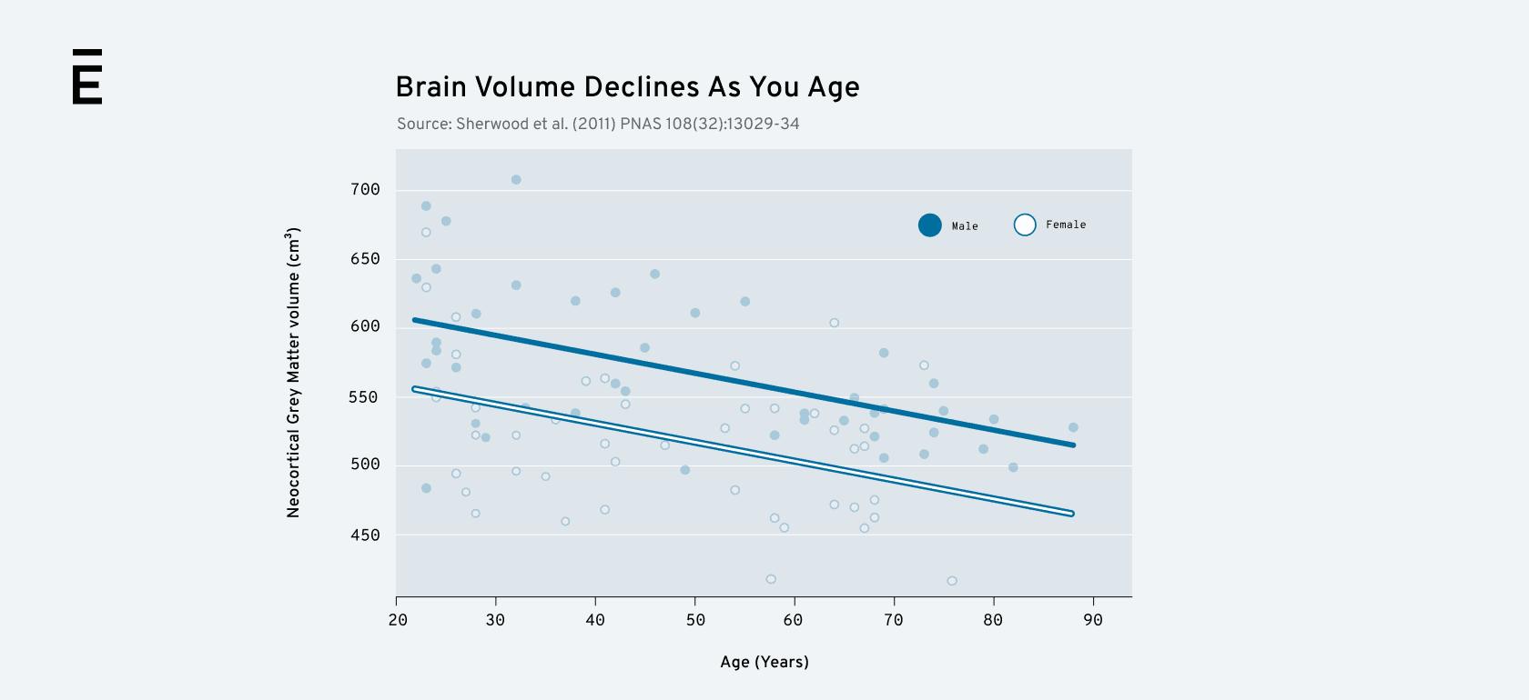 Brain Volume Graphic