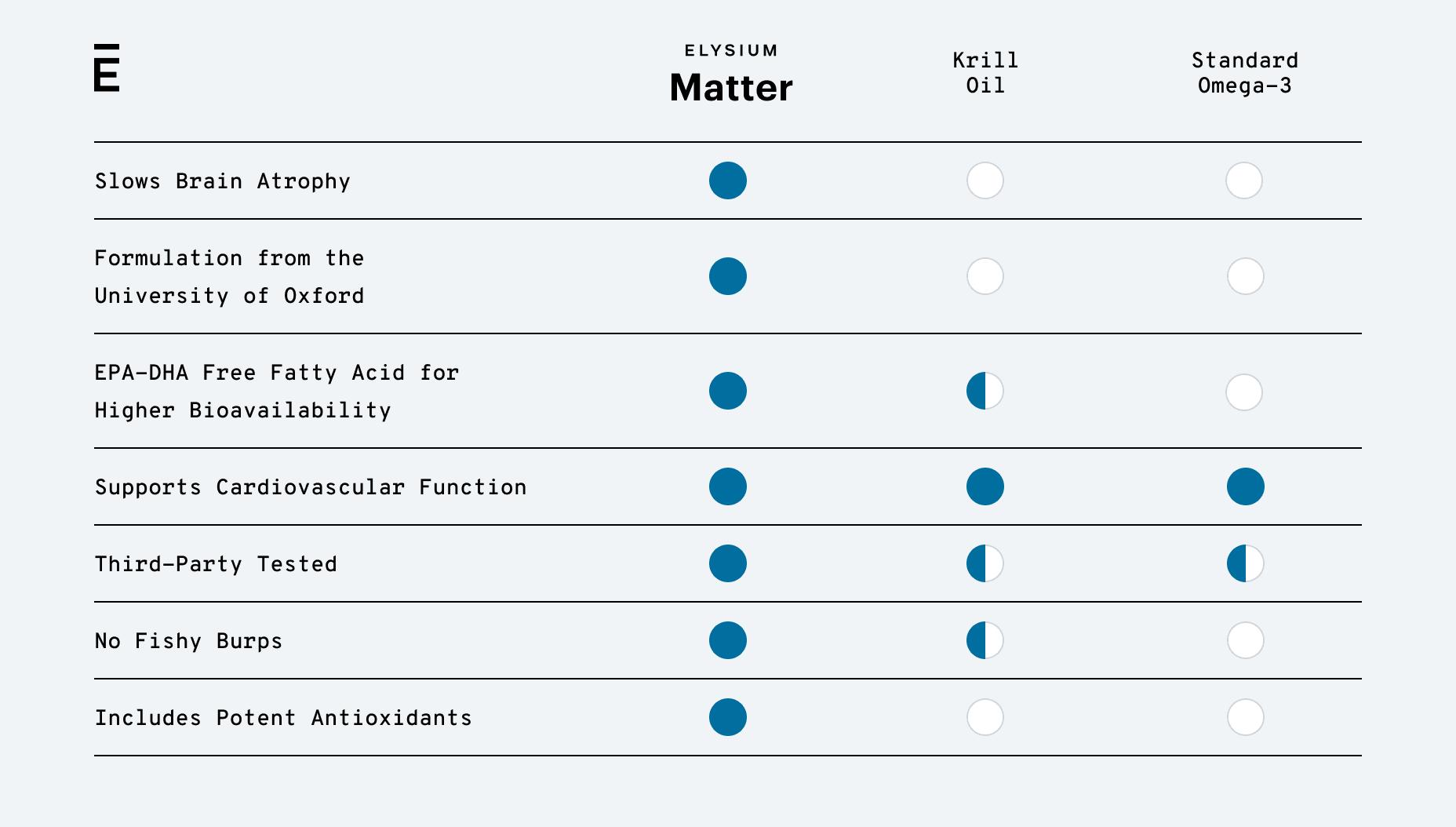 Matter Comparison Chart