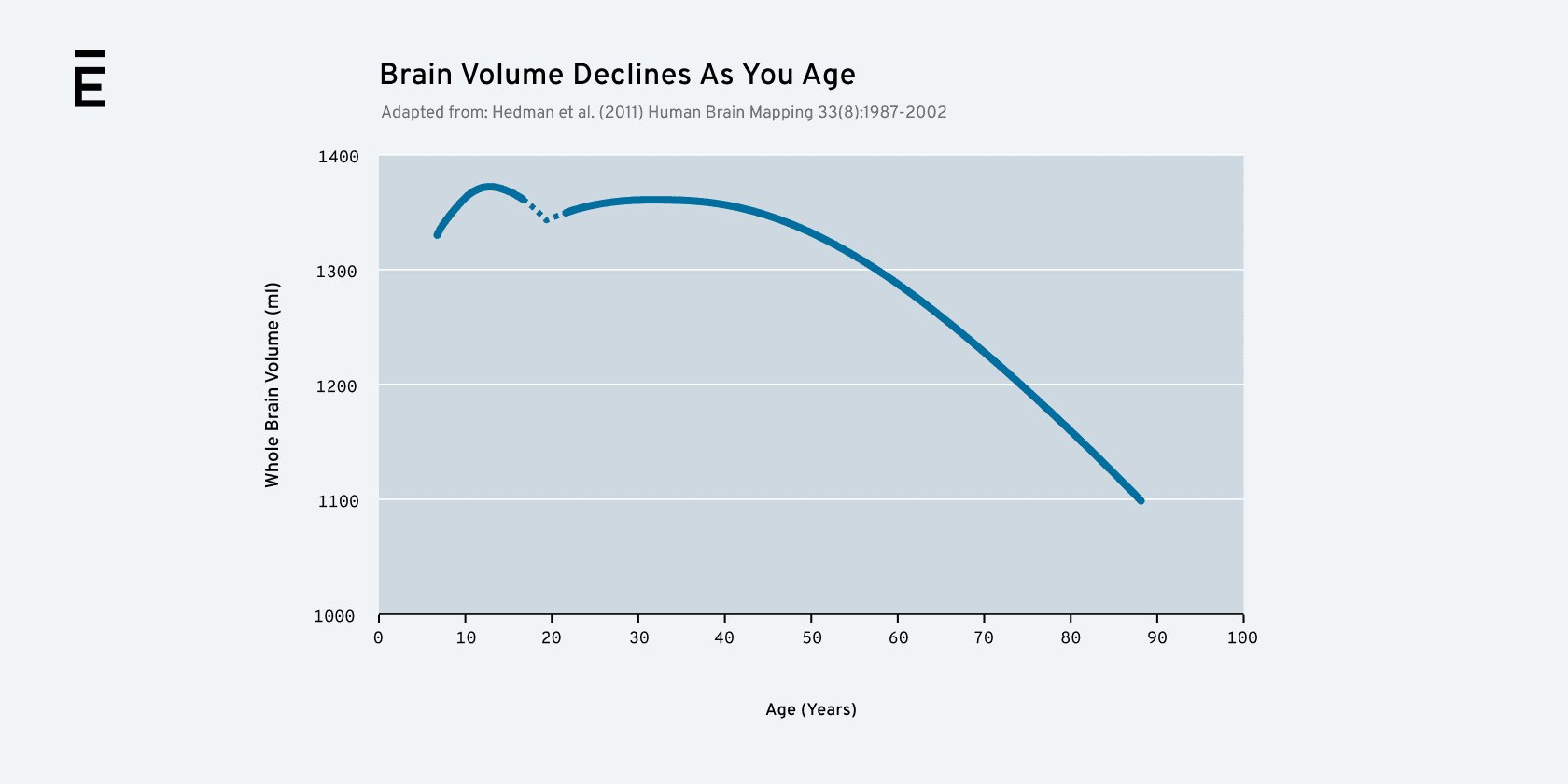 Brain Volume Graphic