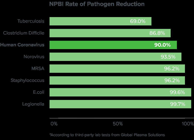 NPBI Rate of Pathogen Reduction