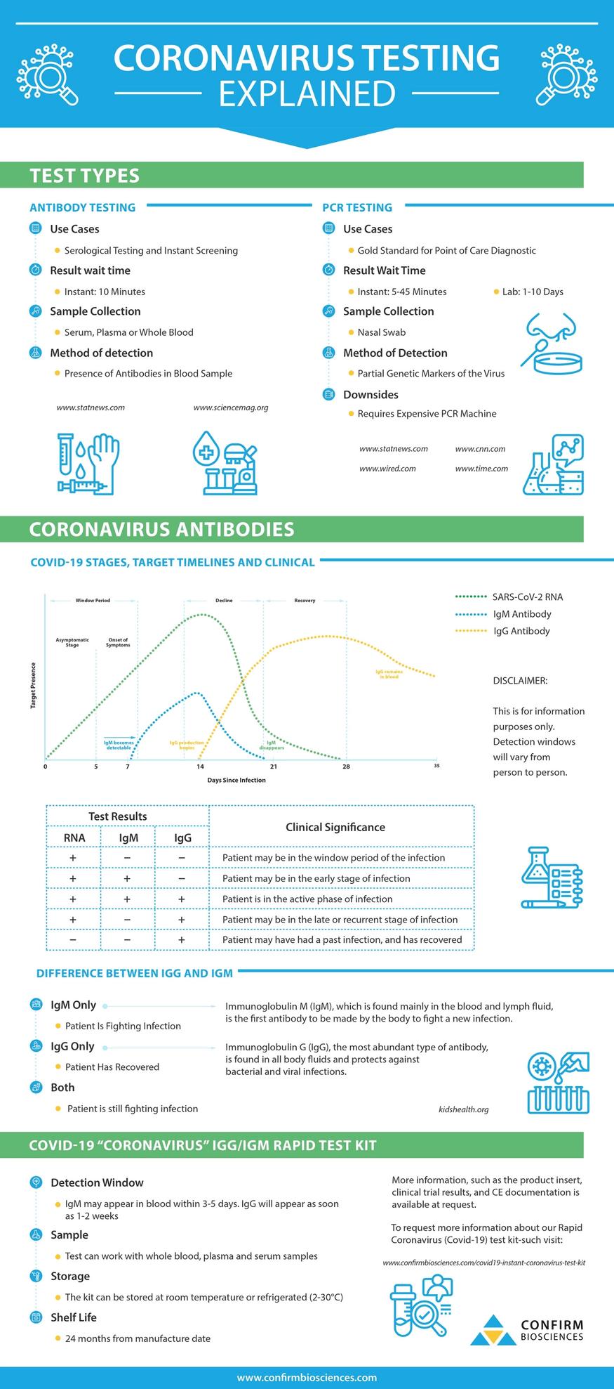 Coronavirus Testing Explained Infographic