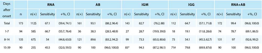 Performance of different detections in samples at different time since onset of patients.