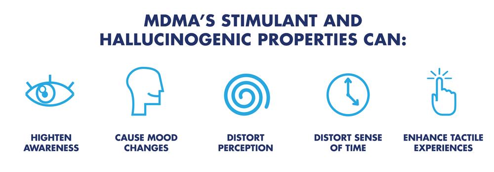 mdma stimulant and hallucinogenic properties