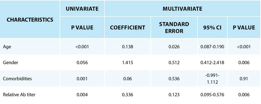 Table 4 | Univariate and multivariate analysis of factors associated with patients in critical