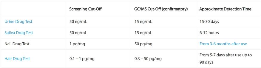 marijuana detection cut off chart