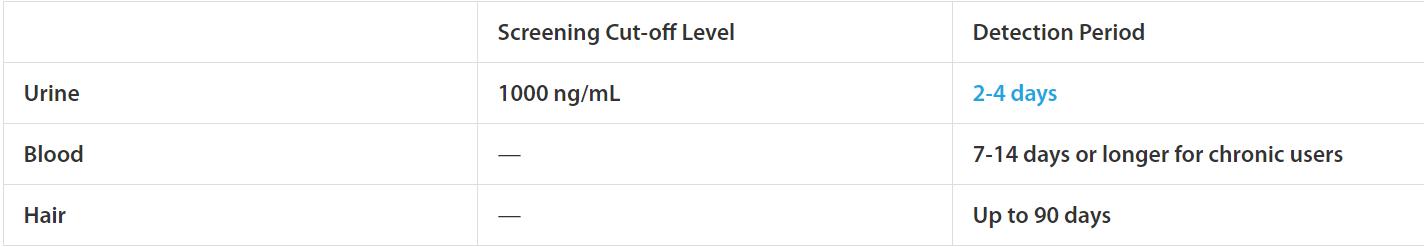 ketamine cut off levels chart