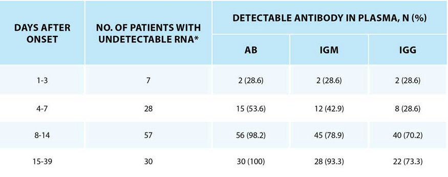 Table 3 | Serological presence of antibodies against SARS-CoV-2 in patients with undetectable viral RNA at different time since onset of disease.