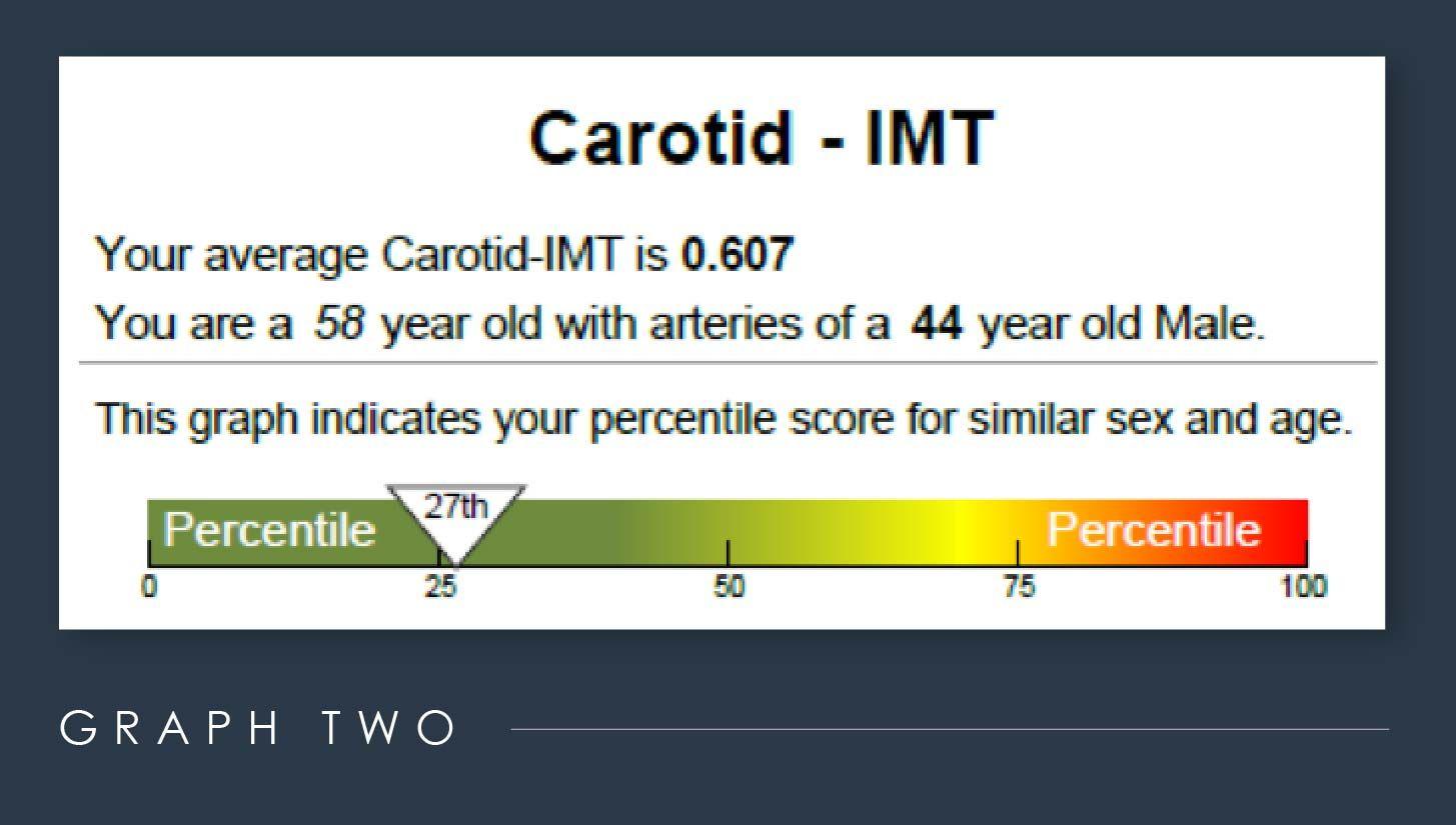 Dr. Charles Mok Carotid CIMT screening test result graph in percentiles