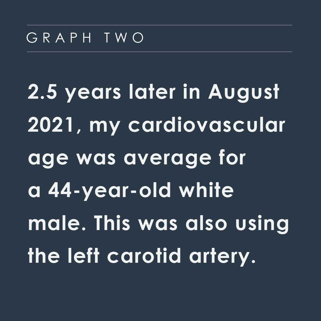 Call out 2 for graphic 2 about cardiovascular age