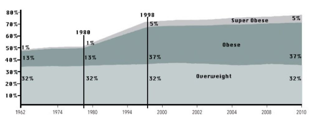 An area graph showing rates of obesity over time