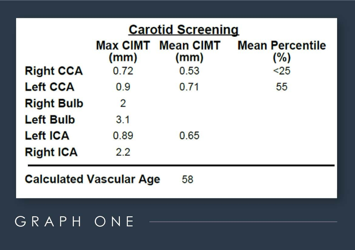 Graph one of carotid screening and CIMT screening results for a white male